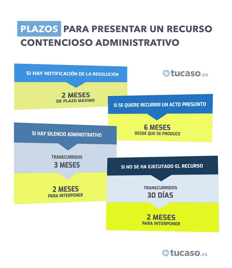 Plazos para recurso contencioso administrativo: infografía.