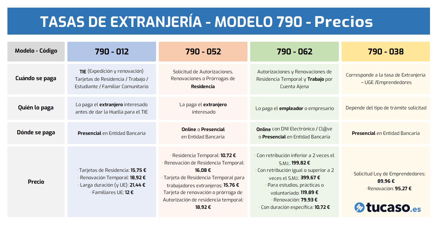 Diferencias y precios de las Tasas de Extranjería Modelo 790